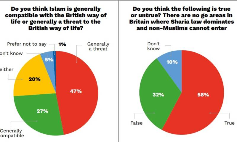Conservatives in Denial About Islamophobia in Their Ranks